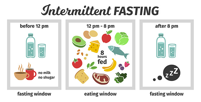 guide-to-intermittent-fasting-important-information
